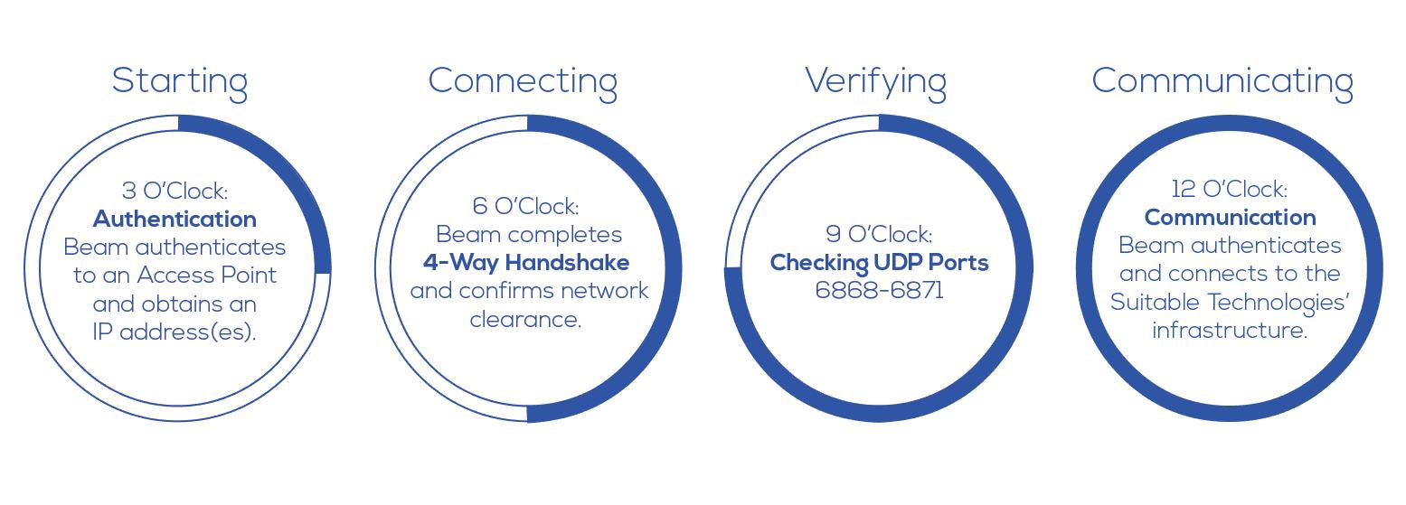 Beam Network - Checking Configuration - Beam